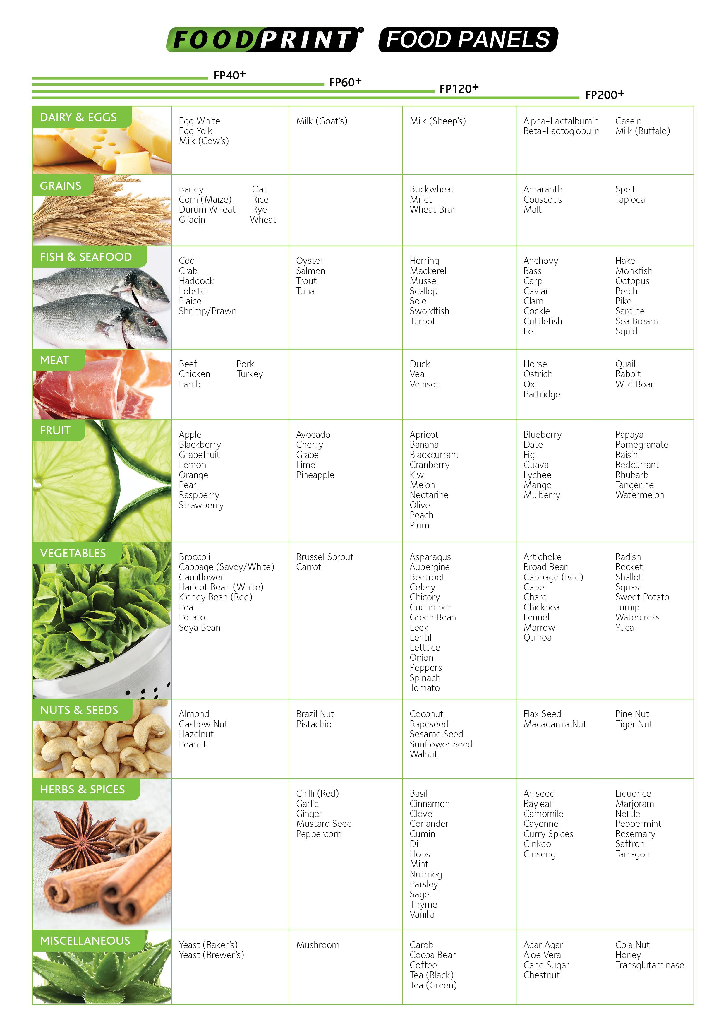 fp-food-list-panels-website